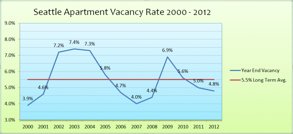 Seattle Apartment Vacancy 2000 til 2012