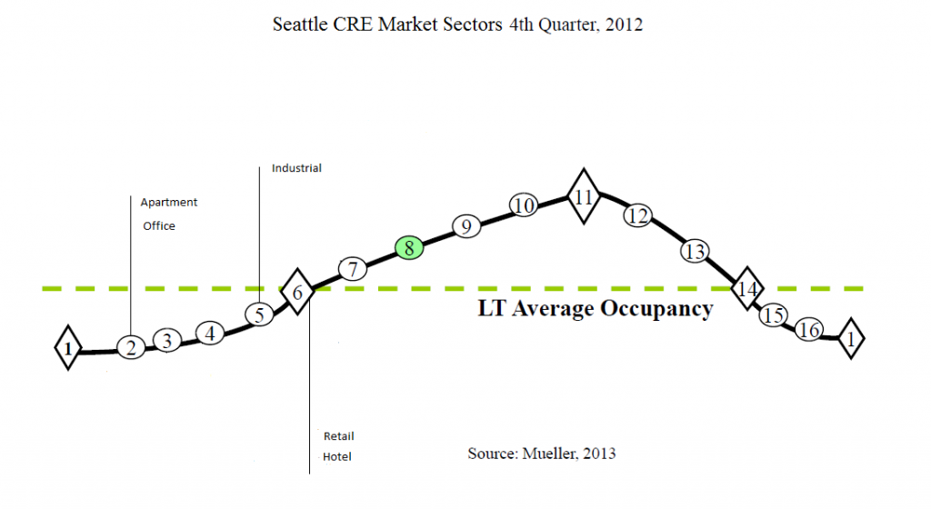 Seattle CRE Sectors Market Cycle Chart Q4 2012