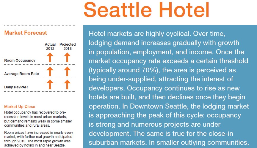 Seattle Hotel Market Report Q4 2012
