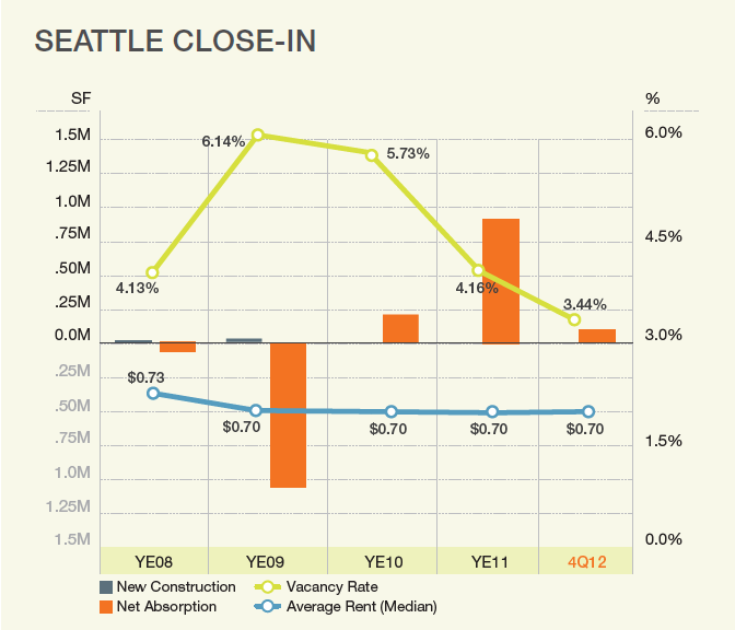 Seattle Industrial Market Vacancy Q4 2012