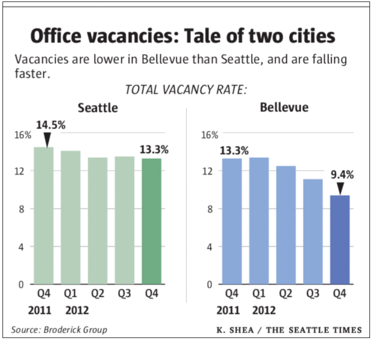 Seattle Office Market Vacancy Q4 2012