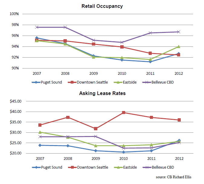 Seattle Retail Market Q4 2012