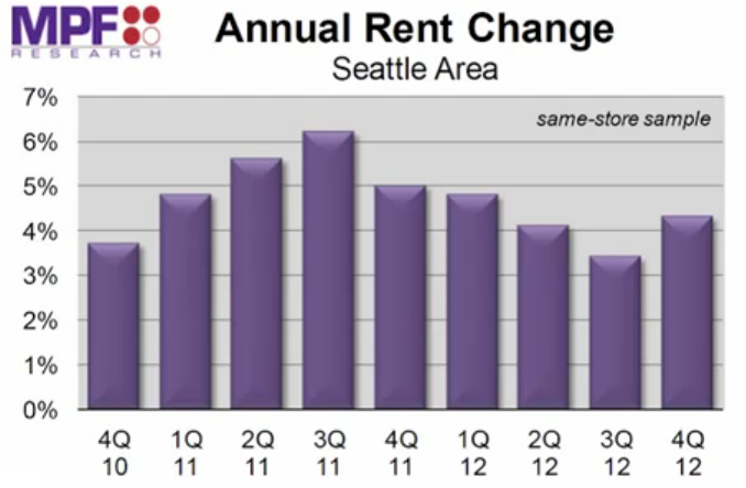 Seattle apartment rent growth Q4 2012