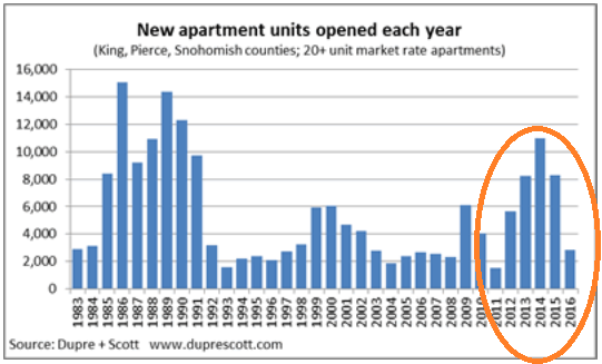 Seattle new apartment units 1983 to 2016