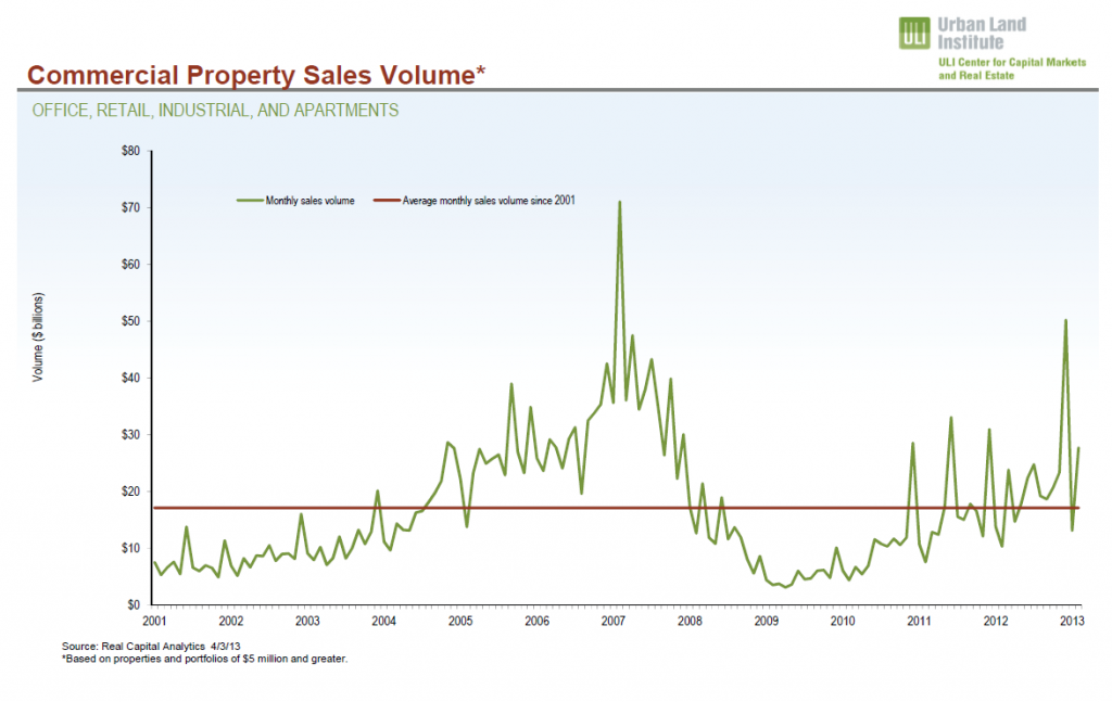 Apartment Building Investment and Commercial Property Sales April 2013