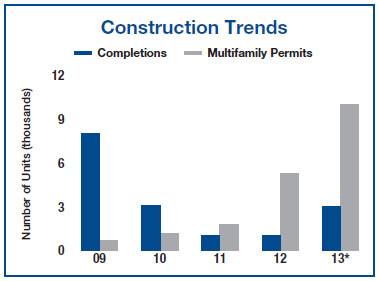 Phoenix Apartment Building Construction Q2 2013