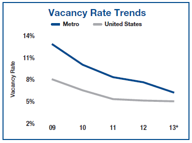 Phoenix Apartment Building Vacancy Q2 2013