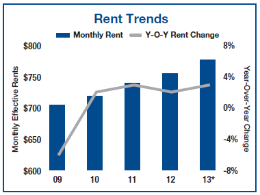 Phoenix Apartment Building Rent Trends Q2 2013