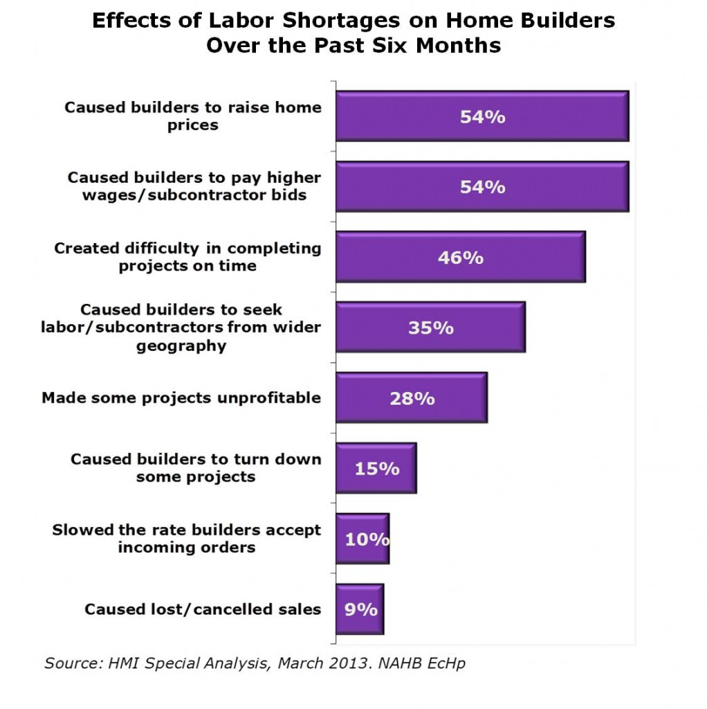 labor-shortage-effects on apartment building replacement costs costs