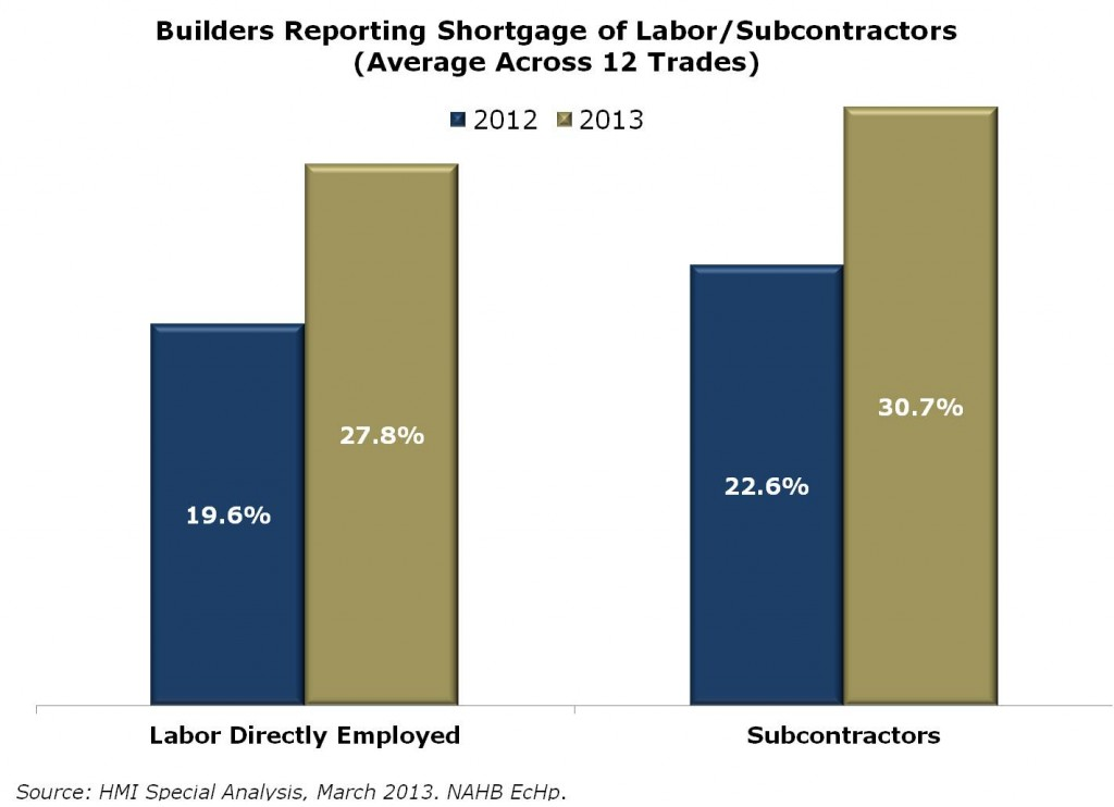 Labor shortages effect on residential replacement costs.