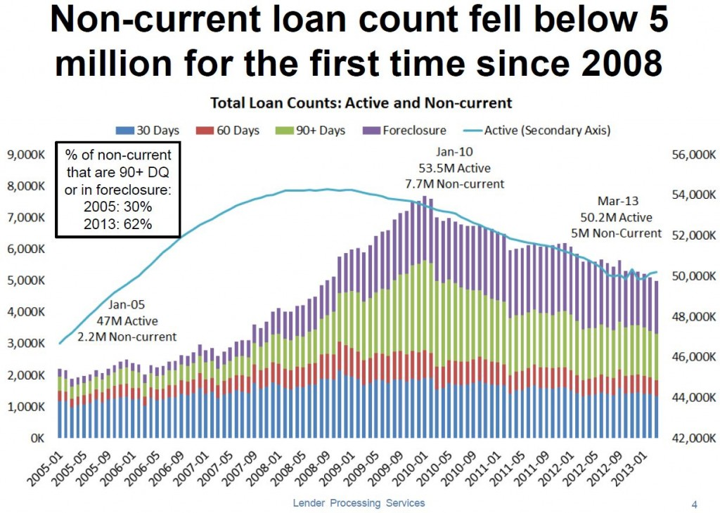 Non Current Mortgages below 2008 levels