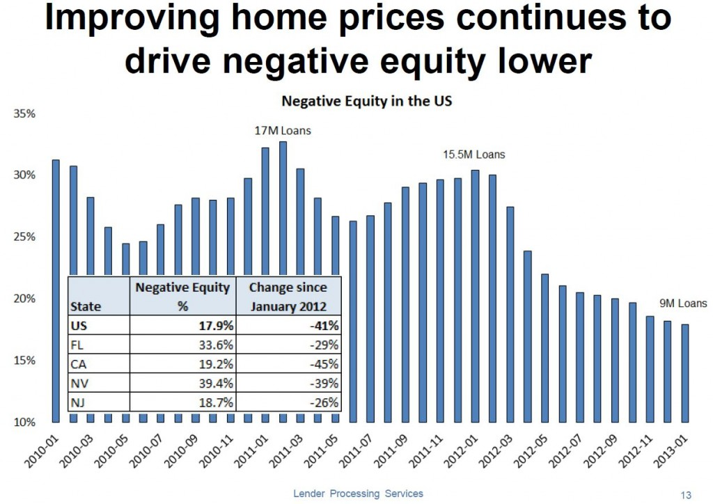 Percent of homes underwarer or with negative equity Marck 2013