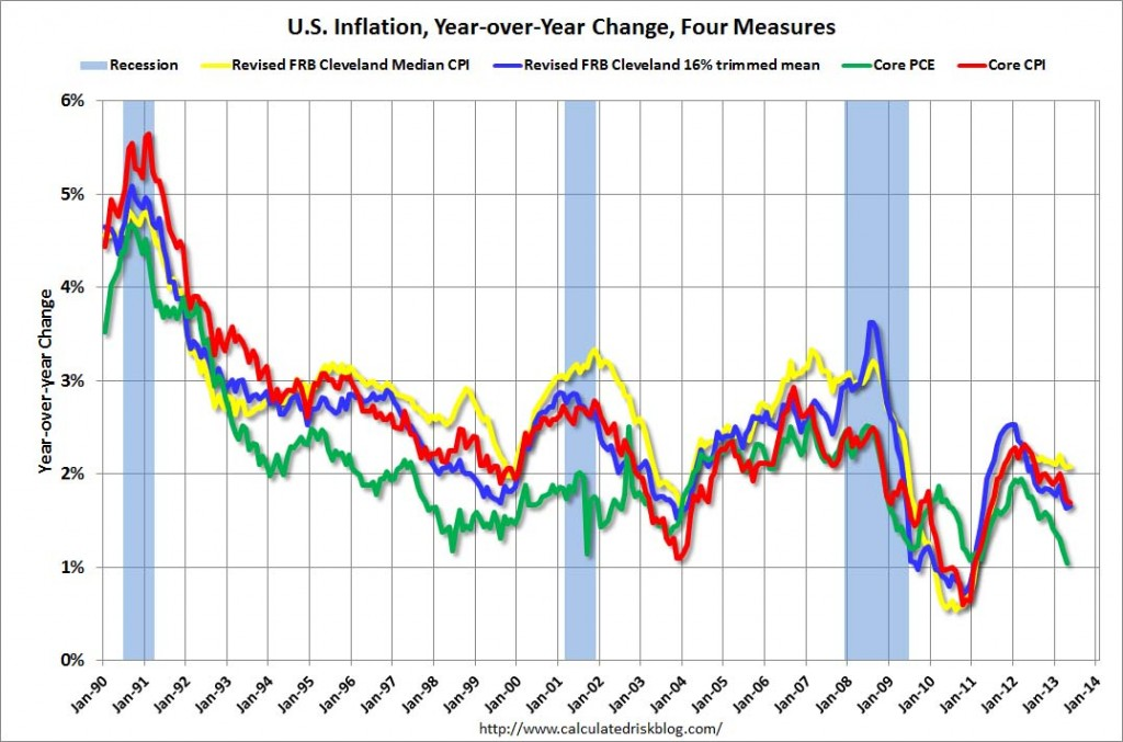 US inflation measures 1990 to May 2013