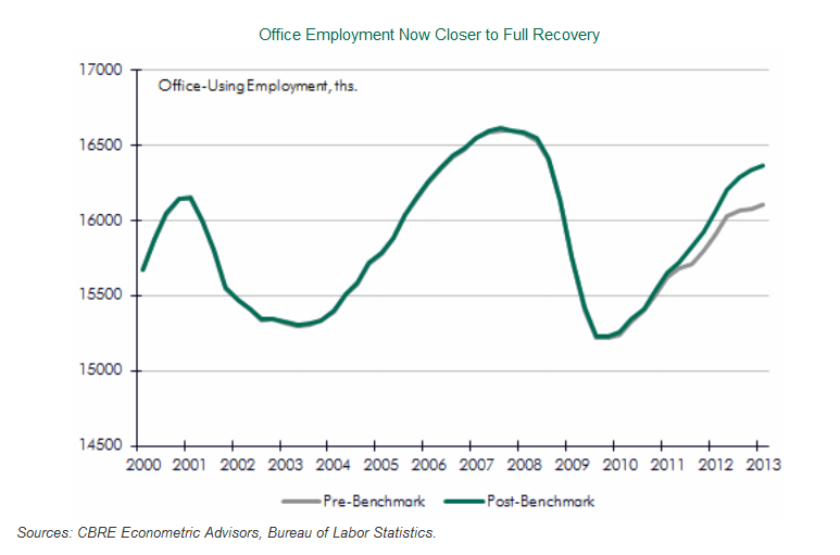 Employment Closer to Full Recovery, Good for Apartment Building Investment
