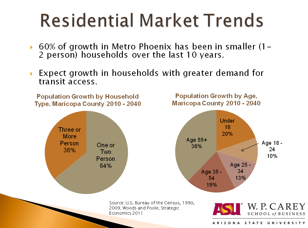 Phoenix population growth and household size trends