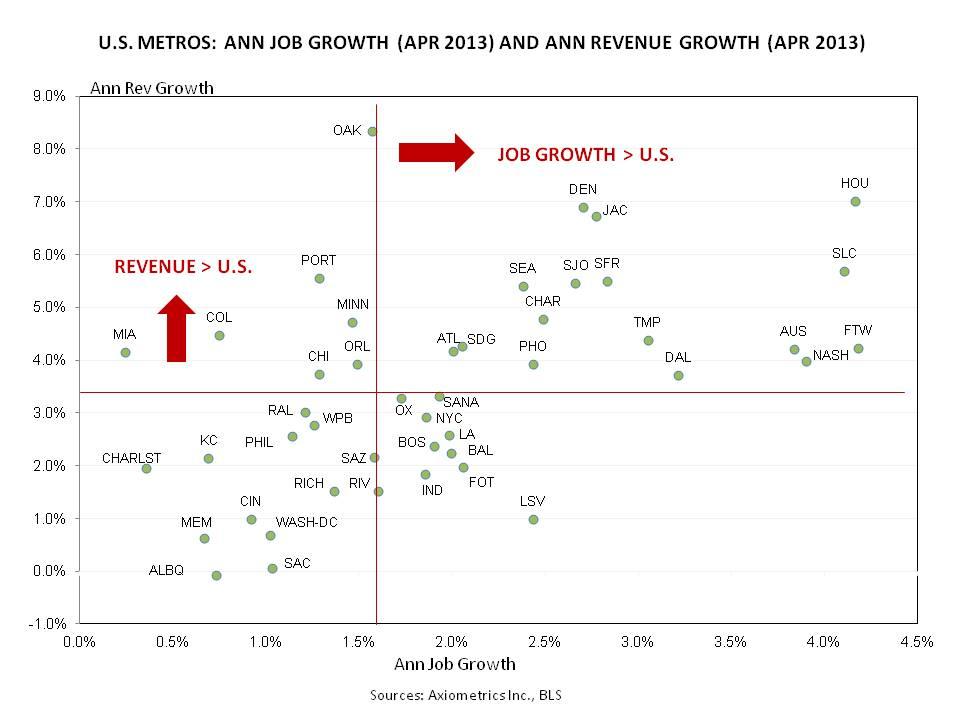 US Metro Job and Revenue Growth