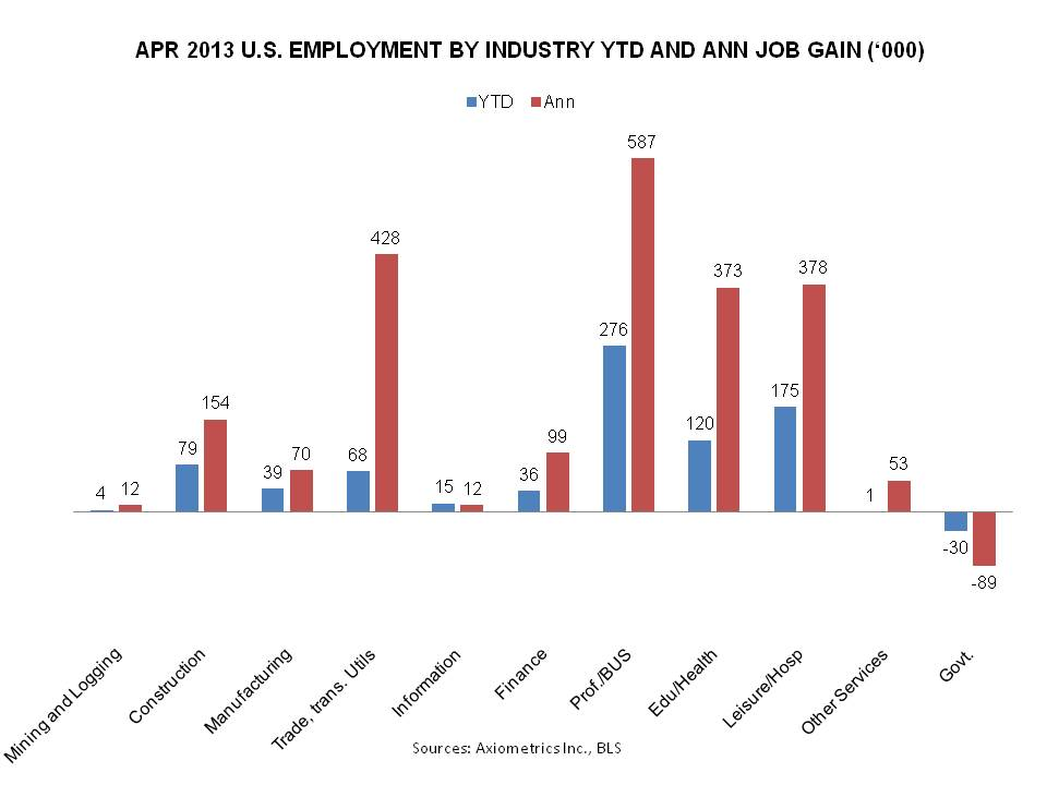 US job gains by industry 2013