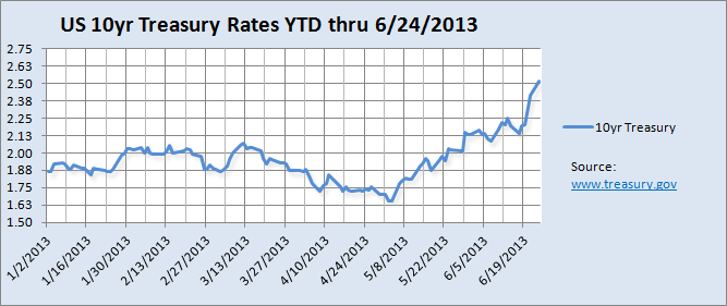 US 10 year Treasury rates Jan 1 2013 to June 24, 2013