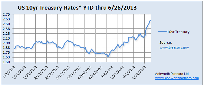 10 year Treasury rate chart YTD 2013