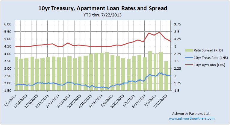 Treasury Rates and Apartment Building Loans