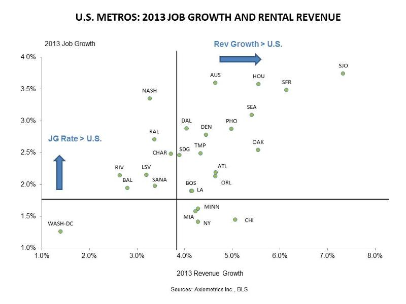 Job Growth and Rent Growth for Apartment Building Investment