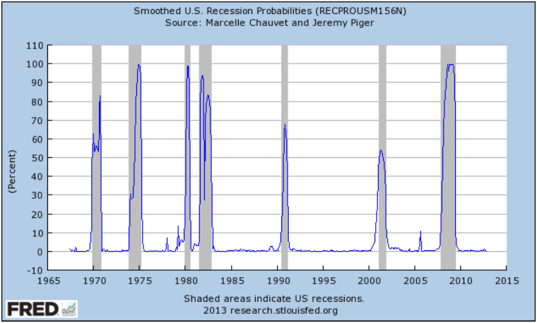 FRED Recession Probabilities March 2013