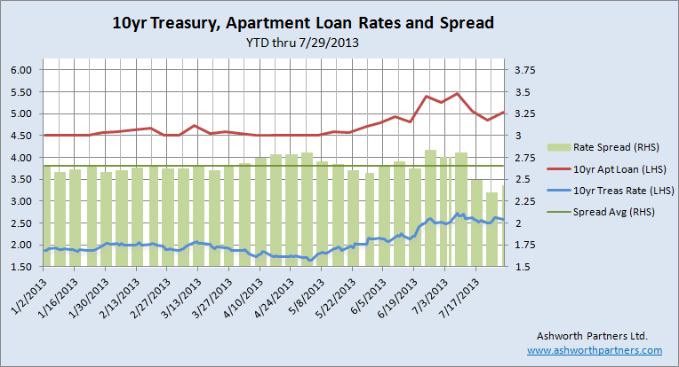 10 year Treasury rate vs 10 year fixed apartment building investment loan July 2013