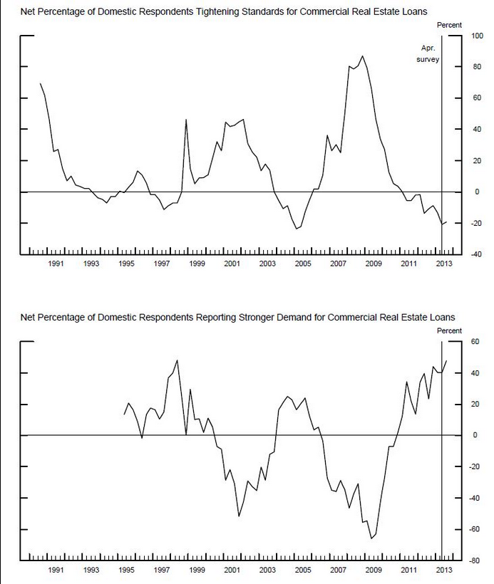 Federal Reserve charts courtesy of http://www.calculatedriskblog.com/