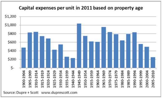 Per unit capital expenses for apartment buildings by age or property