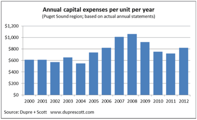 Apartment Building Capital Expense Budgets vs Actual