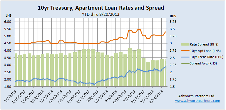 Aparment Building Loan Rates Rise August 20 2013