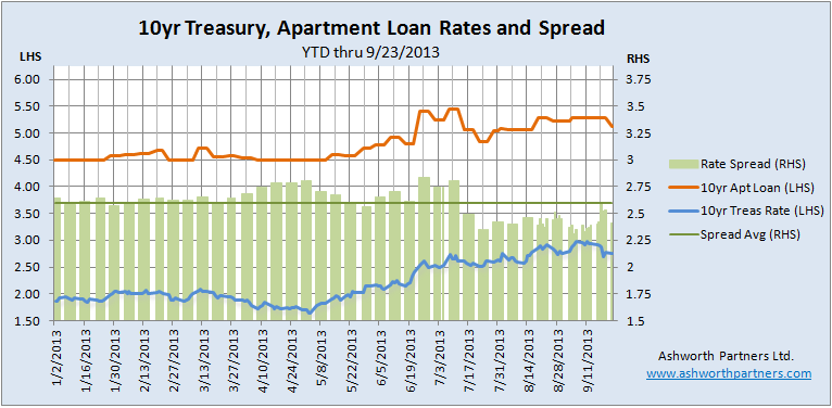 10 year fixed apartment building investment loan rate lower