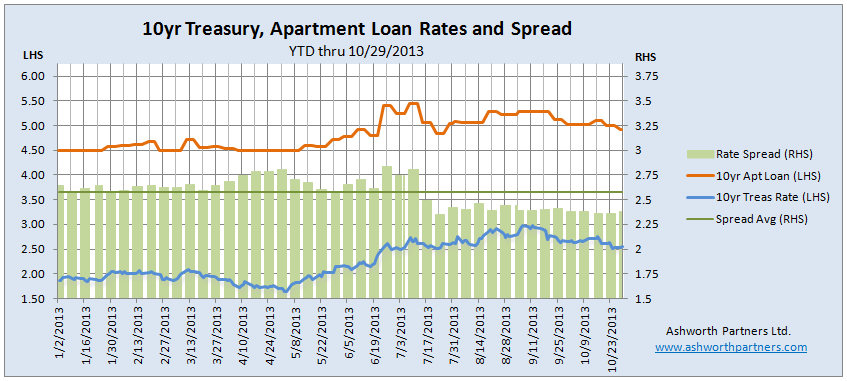 10yr Treasury and Apartment Building Loan rates as of October 29 2013. More at www.ashworthpartners.com