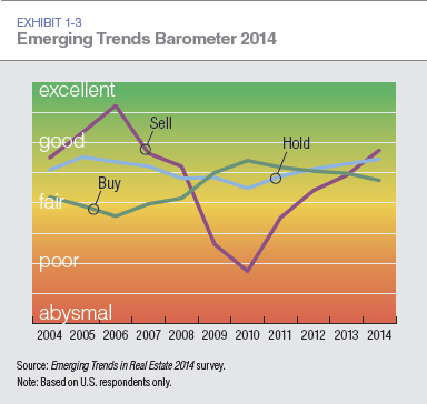 Emerging Trends Barometer for Apartment Building Investors and Commercial Real Estate 2014