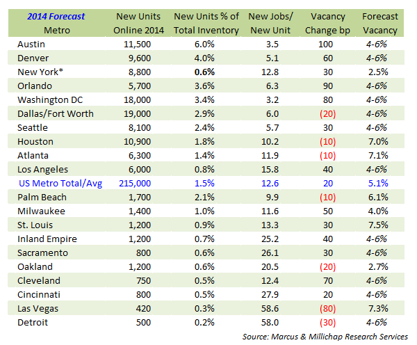 new apartment units as a percent of inventory plus new jobs per new unit 2014 forecast