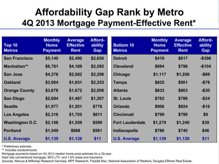 Affordablity Gap between house payment and apartment rent