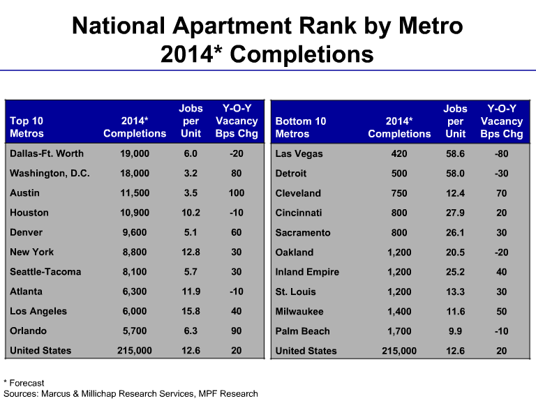 Apartment unit completions per new job