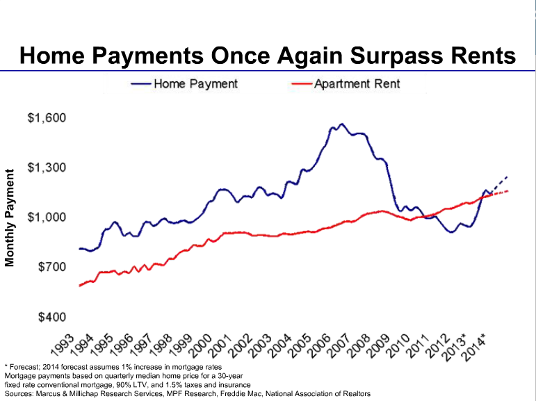house payments higher than apartment building rents