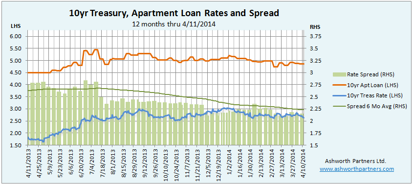 Apartment Building Investment Loan Rate vs Ten Year Treasury Rate April 2014