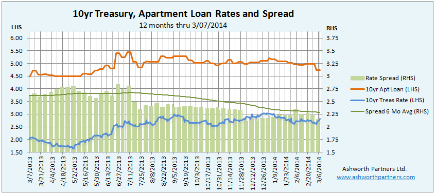 Apartment Invesment Loan Rate vs. 10 year Treasury March 2014