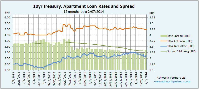 Apartment Investment Loan Rate versus 10 year Treasury Feb 2014