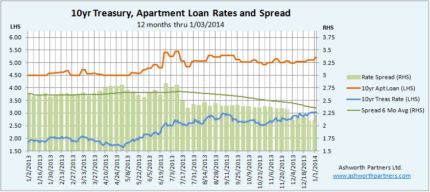 Apartment Building Investment Loan Rate and 10yr Treasury Spread