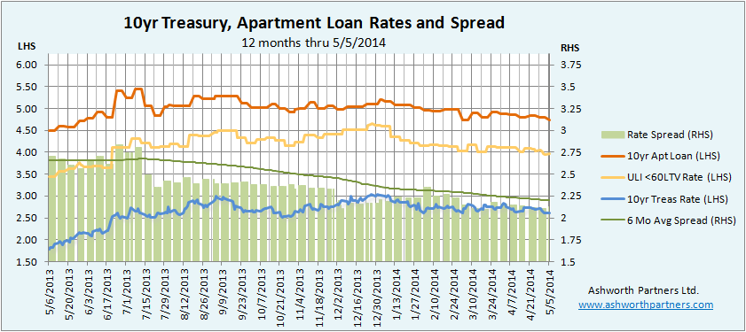 Apartment Building Investment Loan Rate versus Ten Year Treasury Rate May 2014