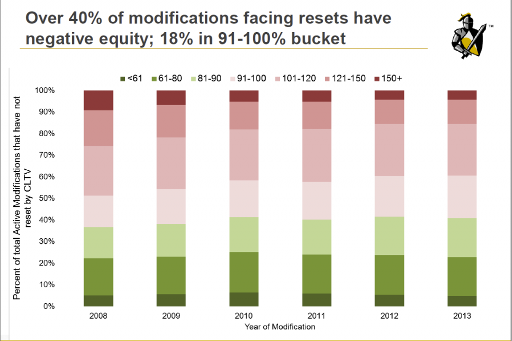40 percent of modified mortgages have negative equity