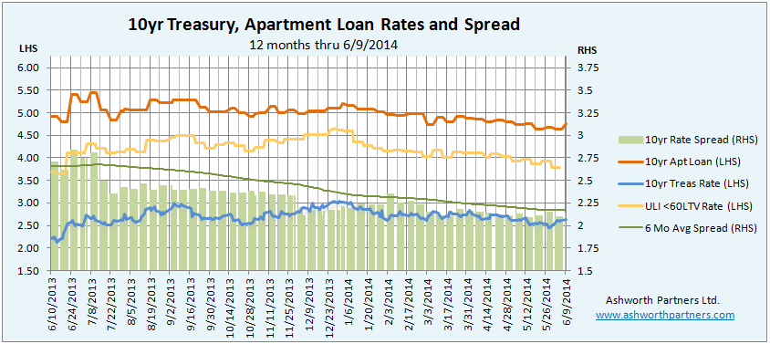 10 year Treasury versus Apartment Building Investment Loan Rete June 2014
