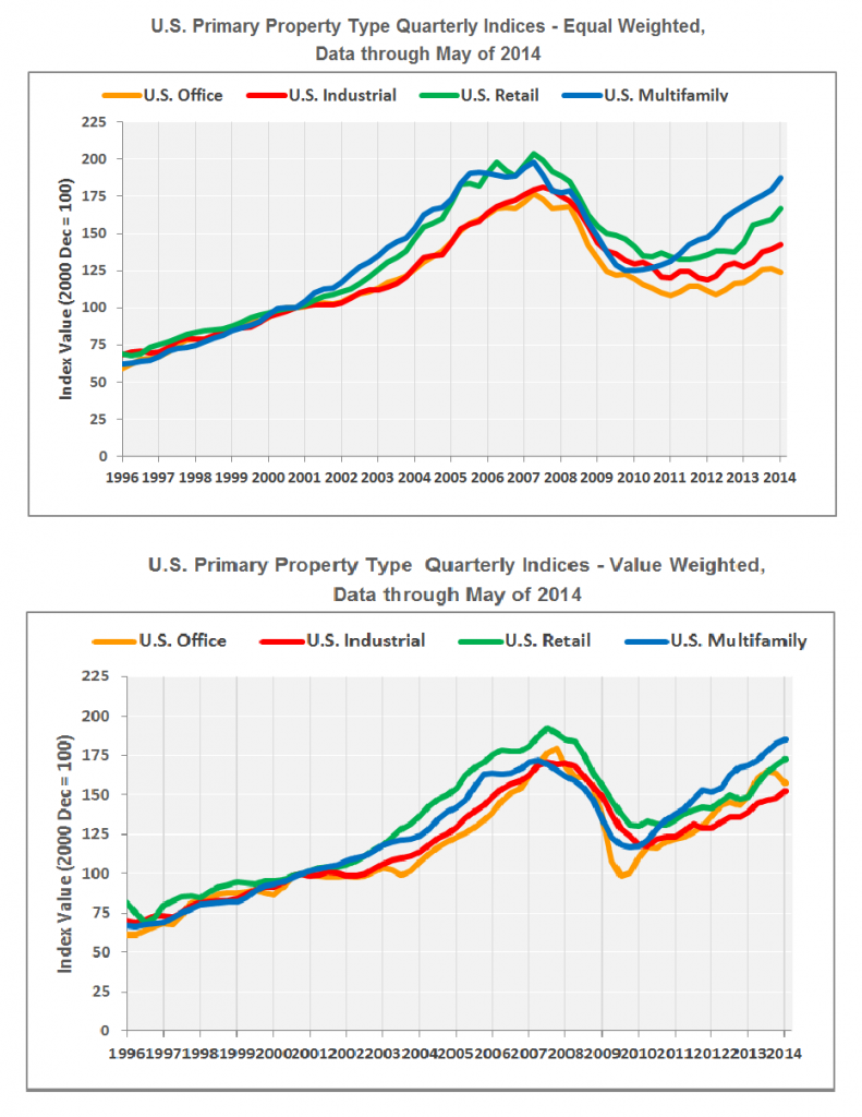 Apartment building investment sector still leads other commercial real estate