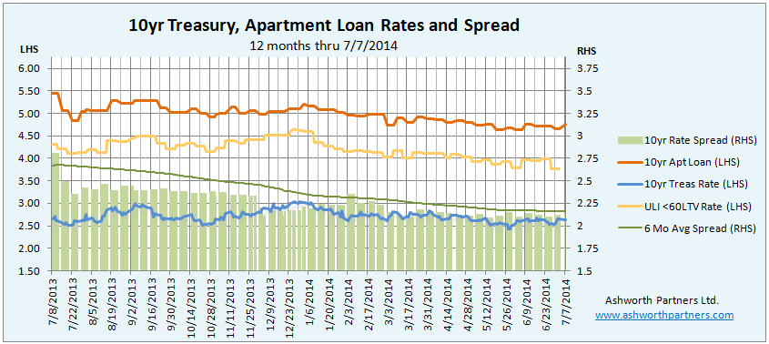 10 Year Treasury versus Apartment Building Investment Loan Rate
