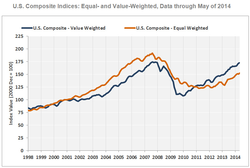 Commercial Real Estate Up 11% YoY in May 2014