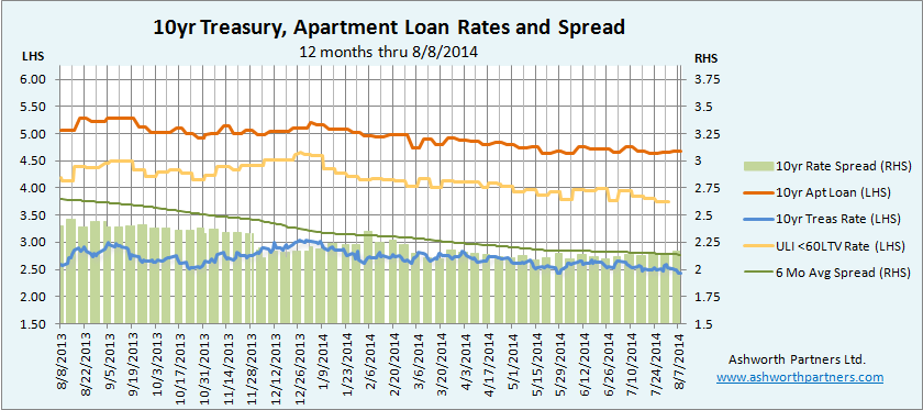 Chart of 10 year apartment building investment loan rates