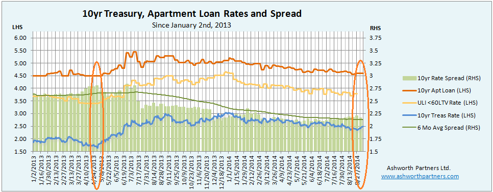 10 Year Treasury versus Apartment Building Loan Rate Jan. 2013 through Sept 8 2014